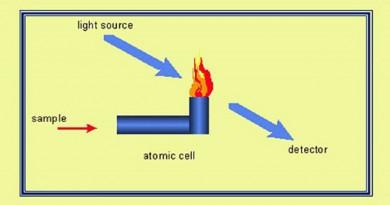 Phương pháp phân tích mẫu phỗ hấp thụ nguyên tử
